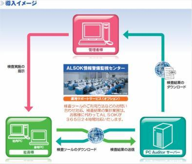 「PC Auditor」サービス全体の概要
