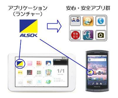 ALSOKポケット提供イメージ