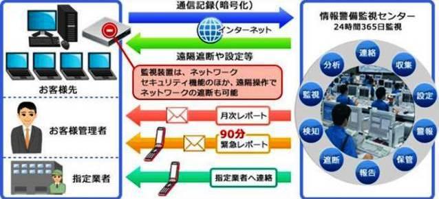 ネットワーク監視・サービス概要