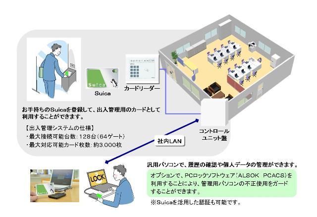 「Suica」対応出入管理システム概要図