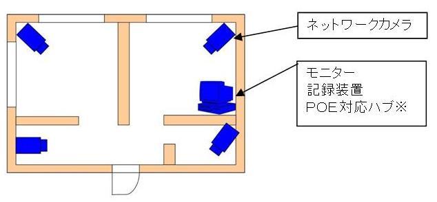 Nパッケージ機器設置例