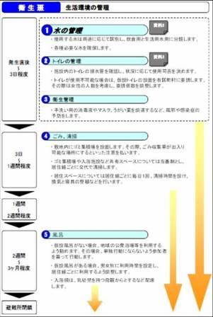 各役割の運用の流れ(フロー)(例)衛生班