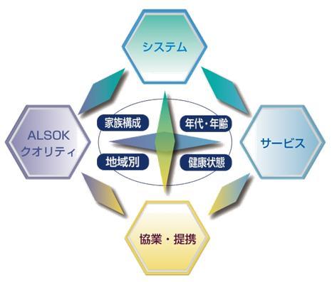 「HOME ALSOK」のコンセプト