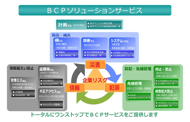 BCPソリューションサービス イメージ図