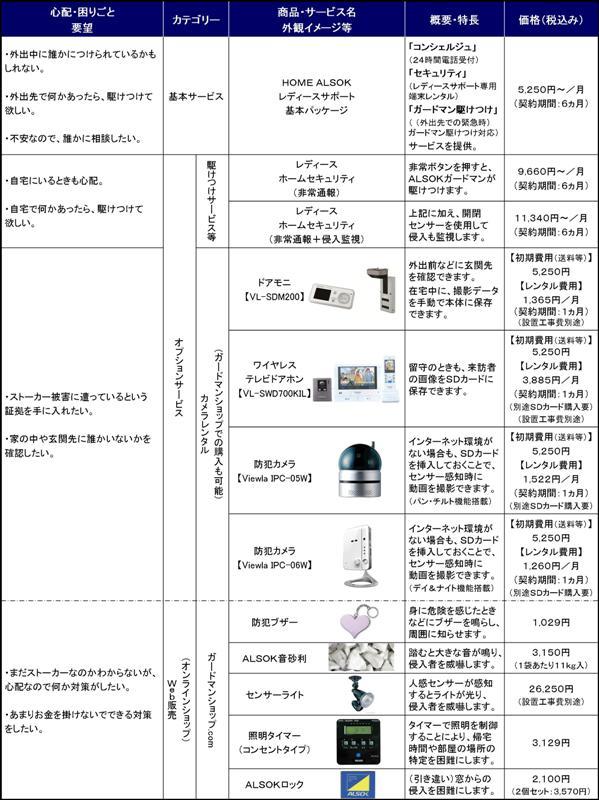 商品・サービスラインアップ