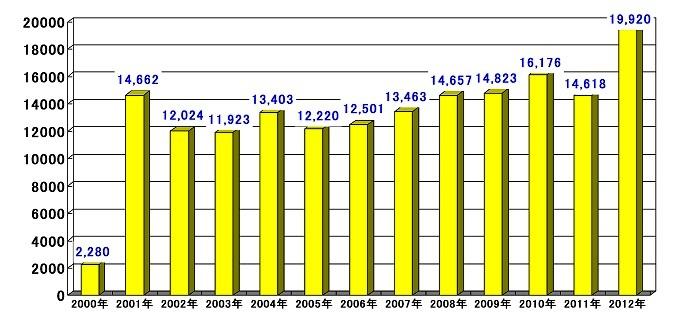 ストーカー事案の認知件数の推移(警察庁統計より)
