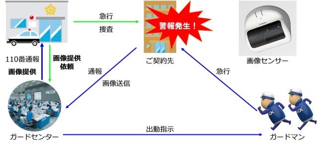 【概要図】