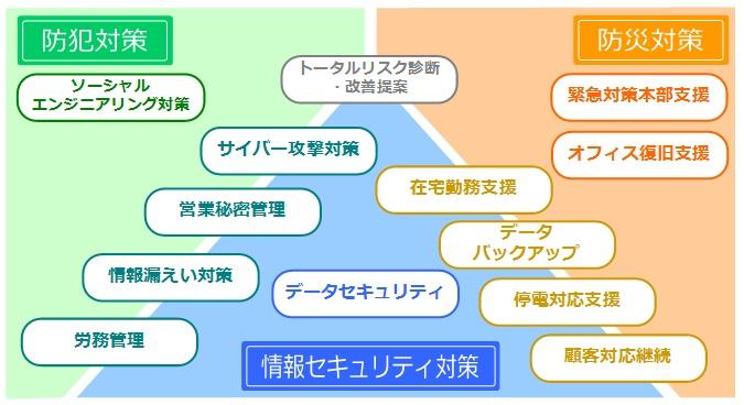 ソリューションサービスイメージ