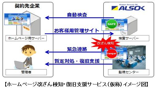 ホームページ改ざん検知・復旧支援サービス(仮称)イメージ図
