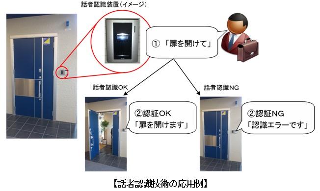 話者認識技術の応用例