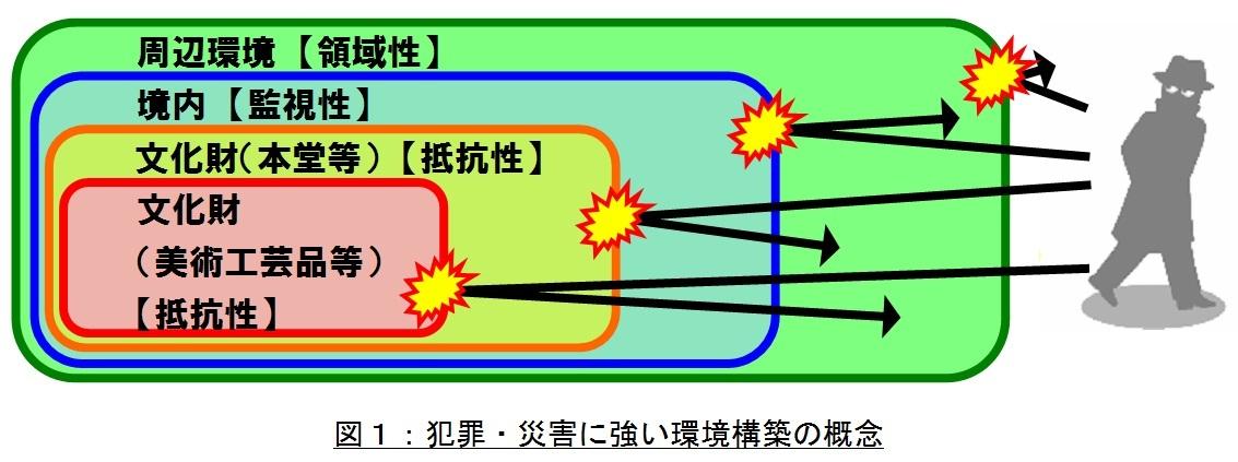 図1:犯罪・災害に強い環境構築の概念