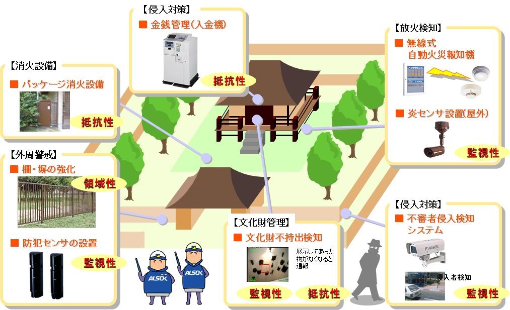 図2:神社仏閣における防犯・防火対策の一例