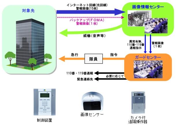システム概要図および使用機器(一部)