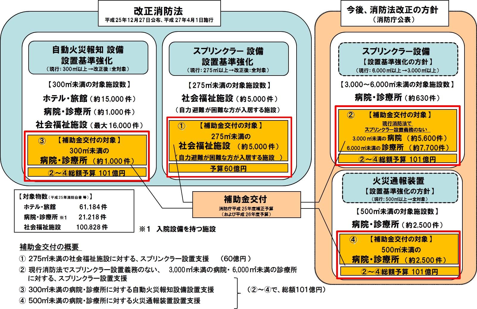 改正消防法の概要と消防用設備等設置補助金の範囲