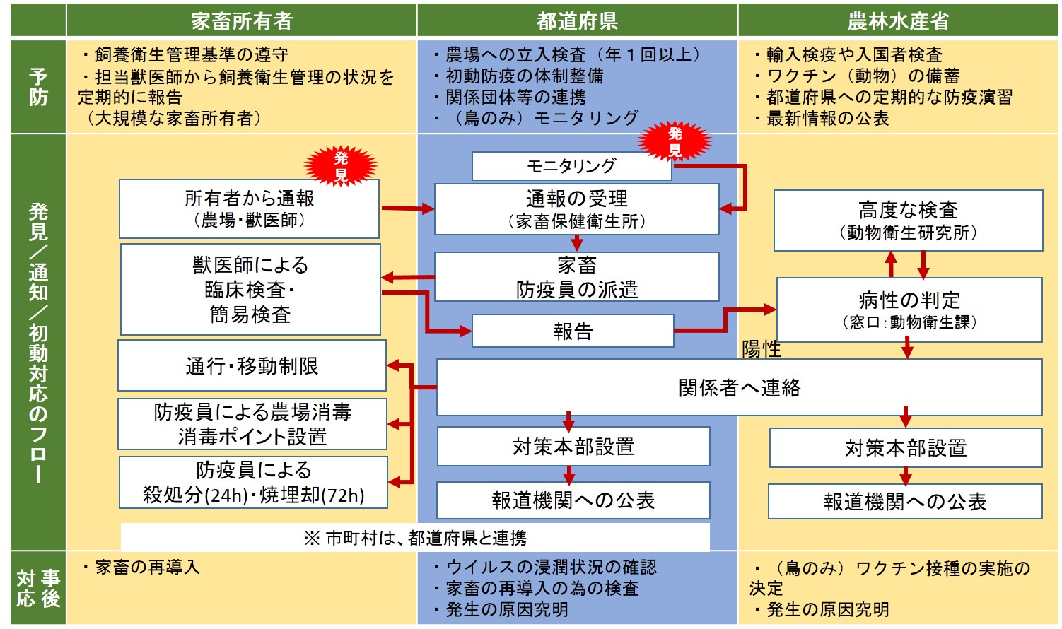 特定家畜伝染病 防疫指針による防疫体制フロー