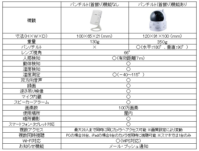Webカメラ機能表