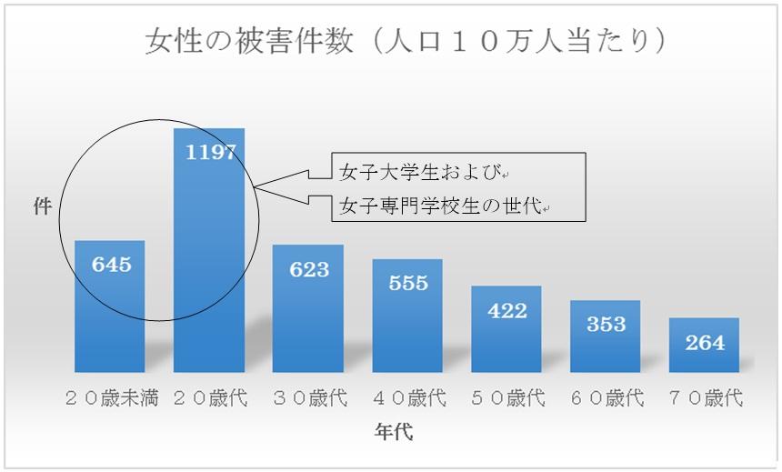 女性の被害件数(人口10万人当たり)