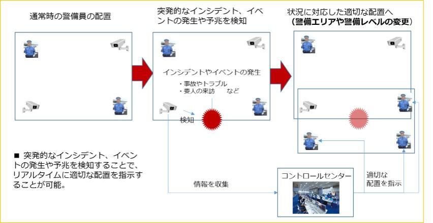 リアルタイムな配置計画による警備力の向上とリソースの最適化