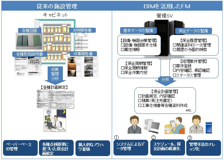 従来の施設管理との比較