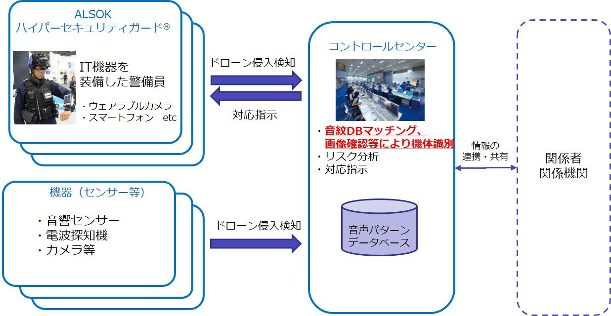 ドローン対策概念図