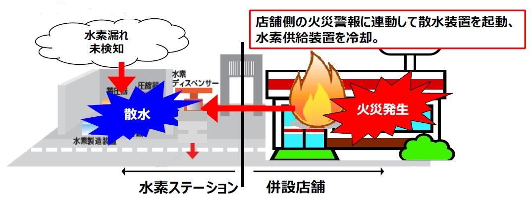 隣接施設の火災に連動した散水装置の起動(例)