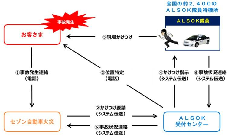 「事故現場安心サポート」提供時のフロー図