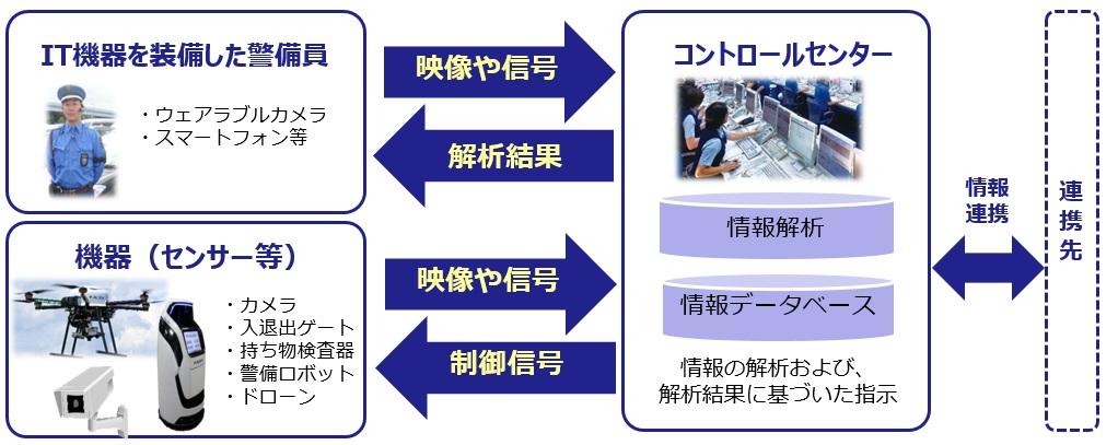 図1 ゾーンセキュリティマネジメント®(ZSM)の概要