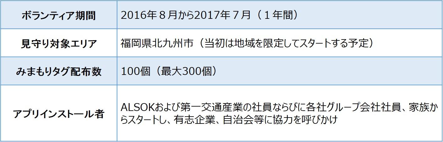 福岡県北九州市における取り組み