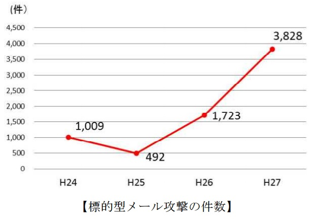 平成27年標的型メール攻撃の件数(警察庁)