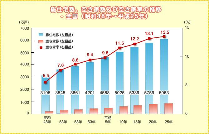 「平成25年 住宅・土地統計調査」