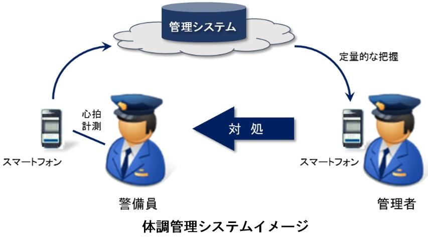 「体調管理システム(仮称)」イメージ