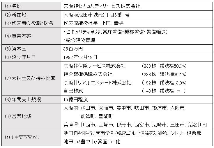 京阪神セキュリティの概要