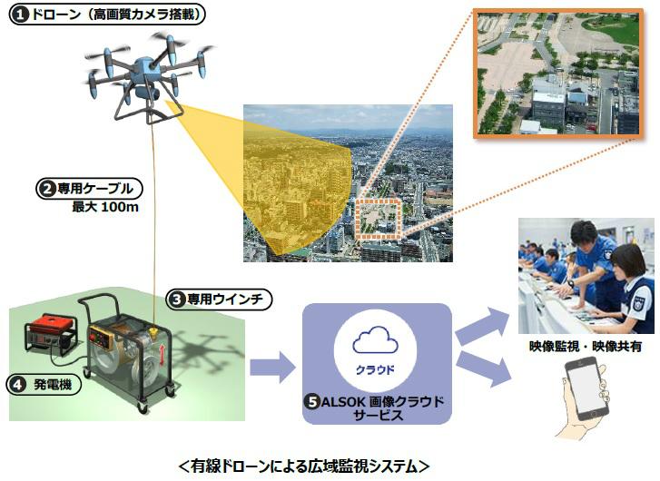 「有線ドローンによる広域監視システム」