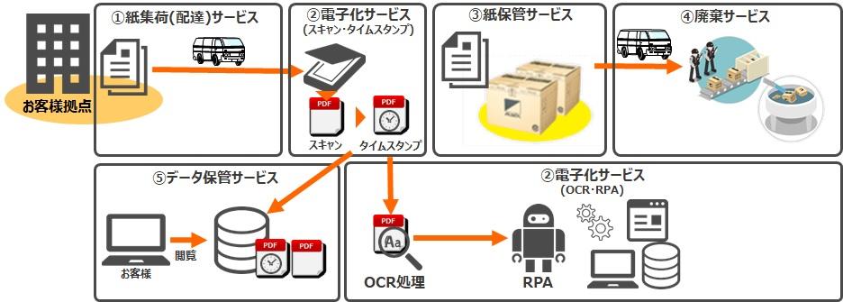 今ある紙の電子化サービス