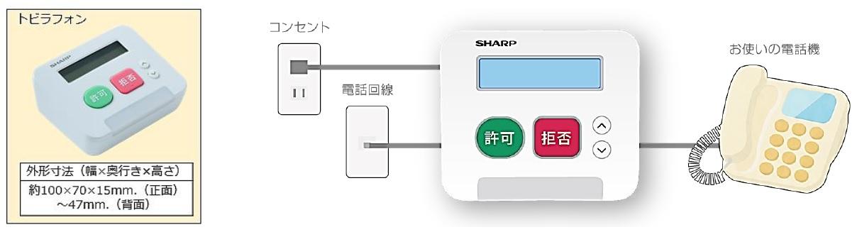 トビラフォン外観と接続図