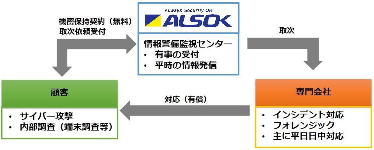 ALSOKインシデント相談窓口サービス イメージ