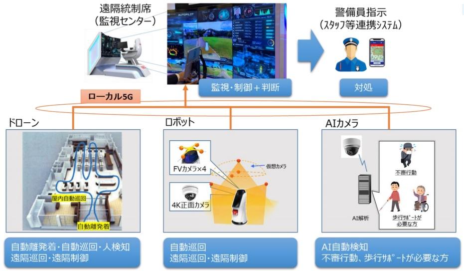 実証実験システム構成図