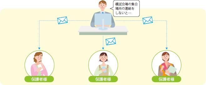 連絡網管理イメージ