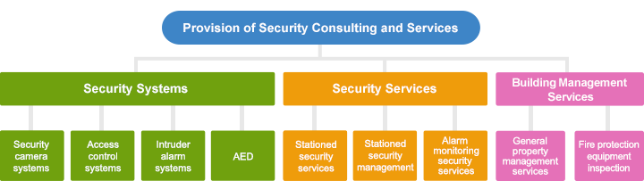 Overseas Security Consulting