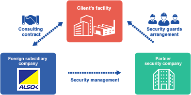 Client's facility