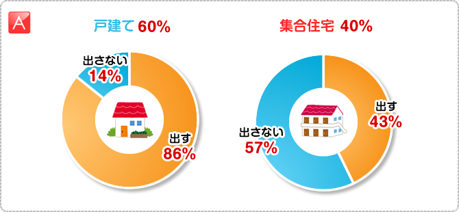 A:戸建て 60% 戸建・出す 86% 戸建・出さない 14% 集合住宅 40% 集合住宅・出す 43% 集合住宅・出さない 57%