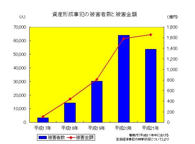 資産形成事犯の被害者数と被害金額