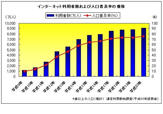 インターネット利用者数及び人口普及率の推移