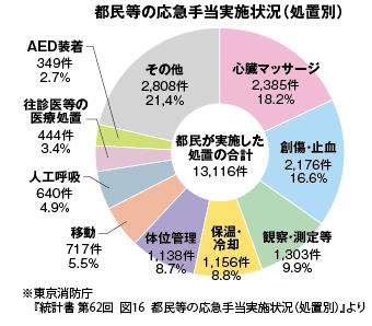 東京消防庁『統計書 第62回 図16 都民等の応急手当実施状況(処置別)』より-グラフ